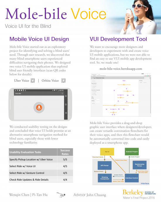 Mole-bile Voice is a web-based development tool for voice user interfaces & 2 mobile VUI apps, based on user research
