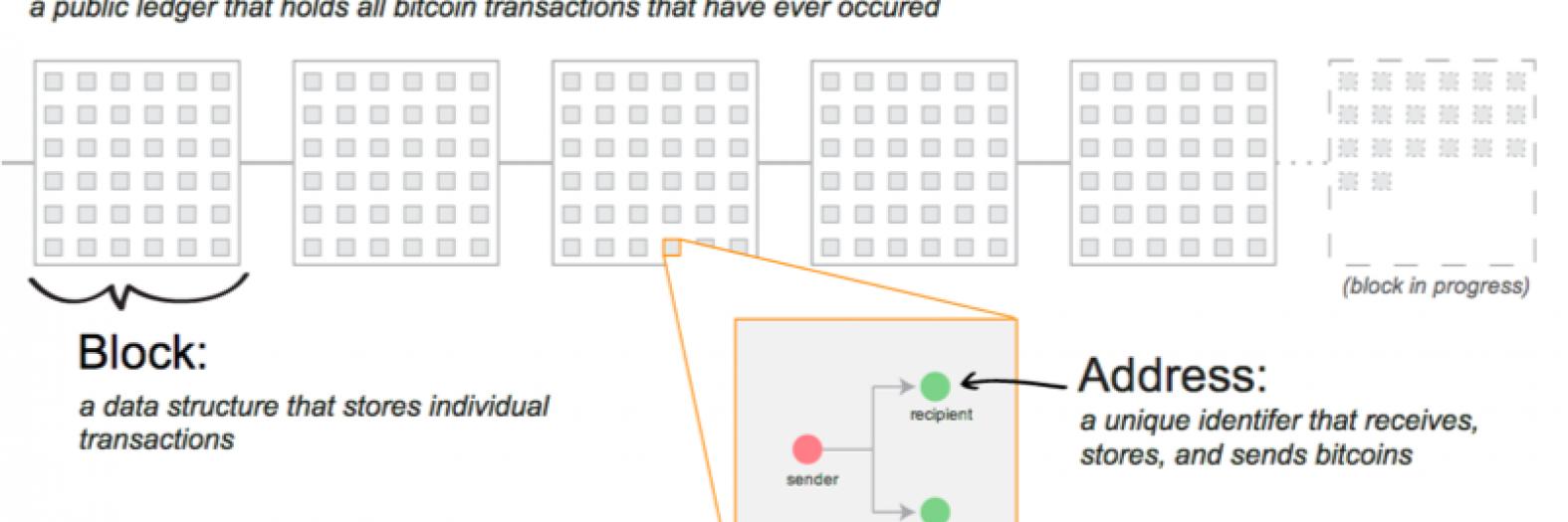Infographic defining key terminology: blockchain, transaction, address