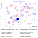 Screenshot of Legislative Effectiveness visualization