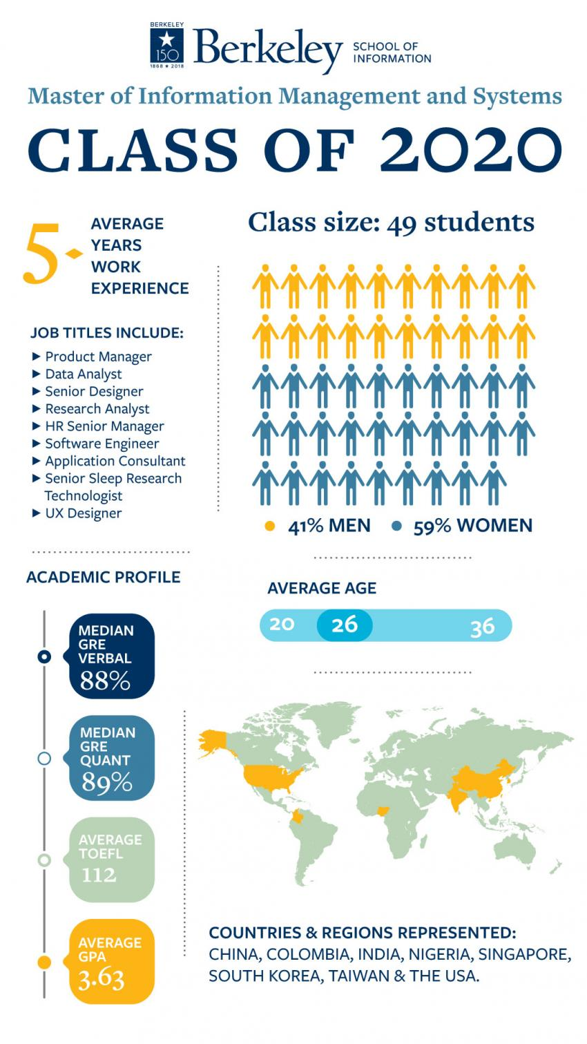 MIMS class of 2020 infographic