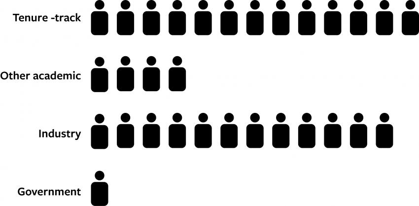 Ph.D. graduates 2010–2018
