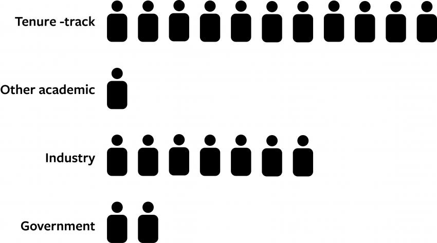 Ph.D. graduates 2011–2017