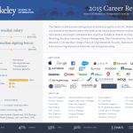 mims_career_report_2015.png