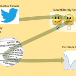 Correlating Stock Price Shifts with Twitter Predictions Project Overview