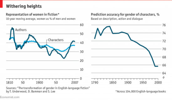 graphs showing representation of women in fiction
