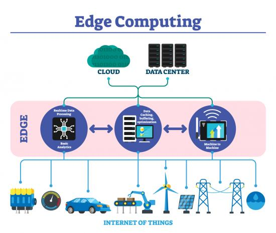 Infographic explaining edge computing