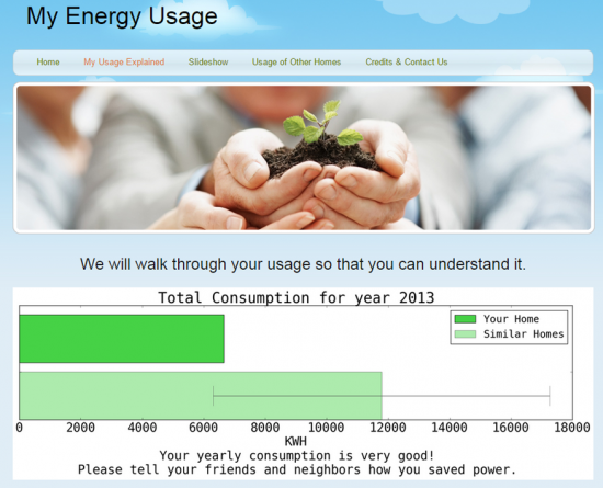 uConserve Web Usage Insights