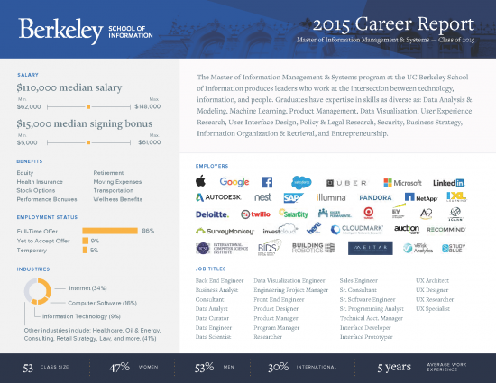 "<a href=""http://www.ischool.berkeley.edu/files/mims_career_report_2015.pdf"">Download PDF</a>"