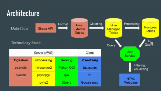 Overall Architecture of the tool
