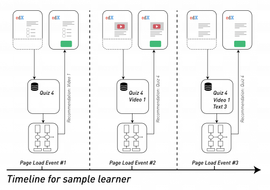 Diagram of a timeline of events for generating a recommendation for a sample learner