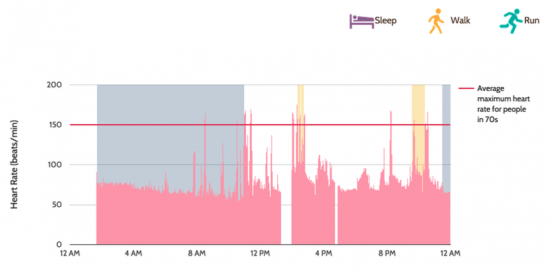 Heart rate and activity tracking