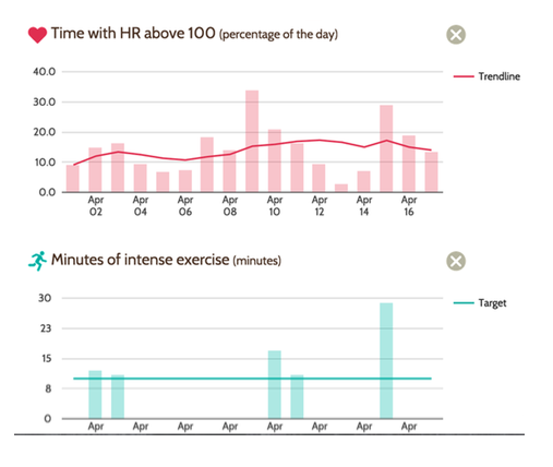Health trend tracking