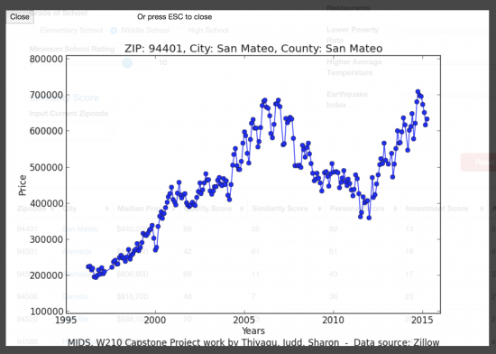 Price Chart: User can click on the price chart, which will display the median house price of a neighborhood for the last 20 year