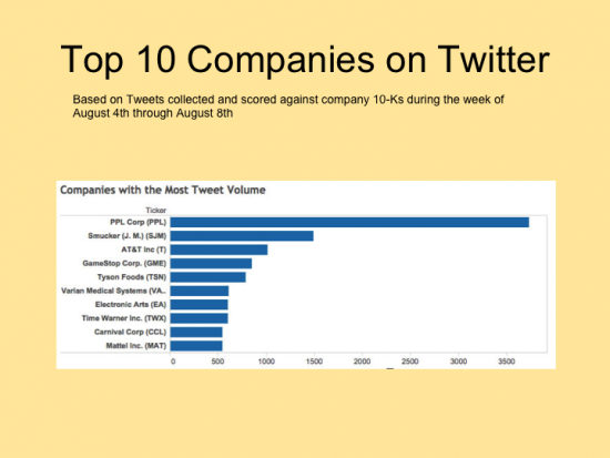Top 10 Companies on Twitter 8/4-8/8/14