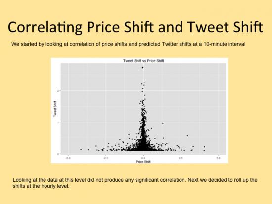 Correlating Price Shift and Tweet Shift