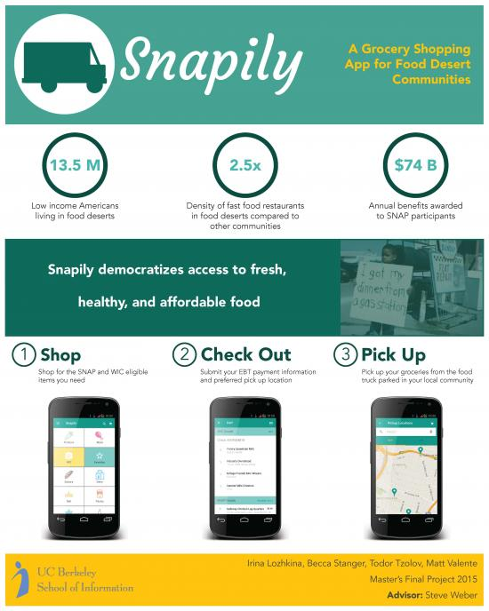 Snapily is a shopping app offering grocery pickup services to low-income residents, including SNAP and WIC participants.