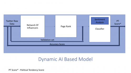 Dynamic AI Based Model