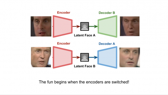 Autoencoders for face swapping