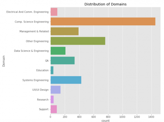 Distribution of domains