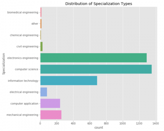 Distribution of Specializations