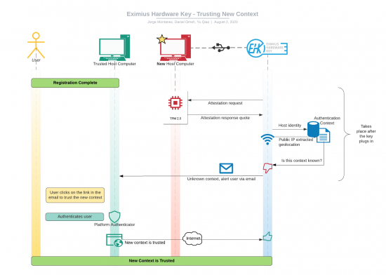 Trusting New Authentication Context Sequence Diagram