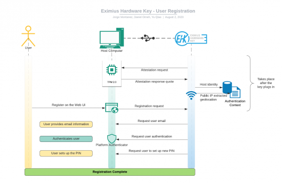 User Registration Sequence Diagram