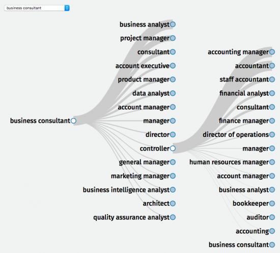 Hierarchy node graph that shows most common next job
