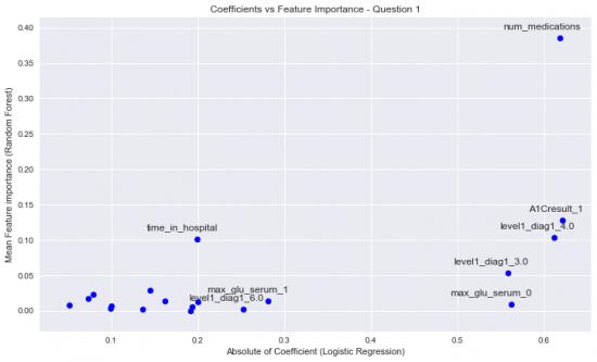 Feature importance vs coefficient size (medication change)