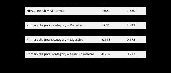 Medication change logit model results
