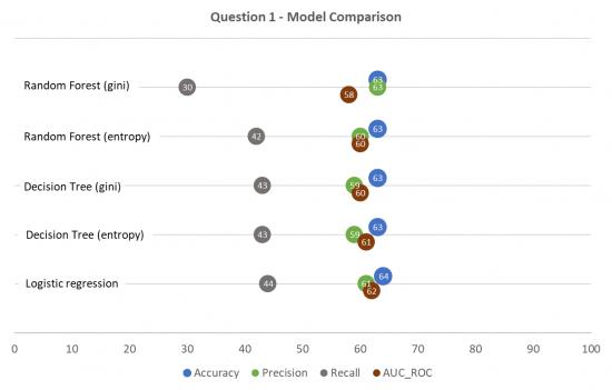 Model performance comparison (medication change)