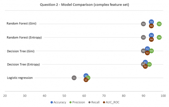 Model performance comparison (hospital readmission)