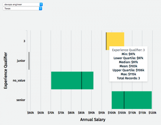 Salary Min Max Average Lower Upper Quartile displayed by state