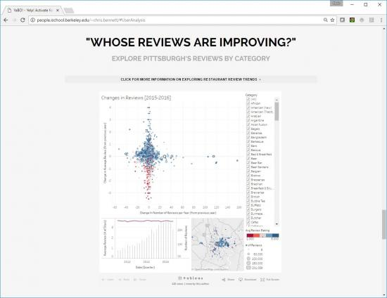 Link and Brush Graphs Showing How Review Frequency and Average Ratings Change For Each Restaurant In Each Cuisine Category