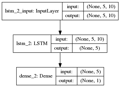 LSTM layers