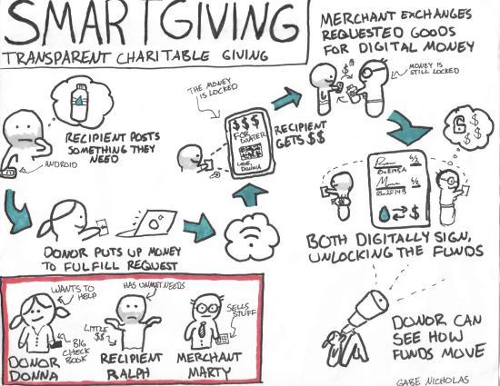 cartoon explaining how smart giving works