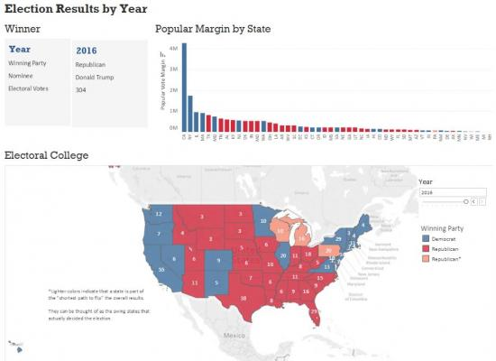 The electoral college is unevenly distributed across states which results in a few swing states deciding the presidential election.
