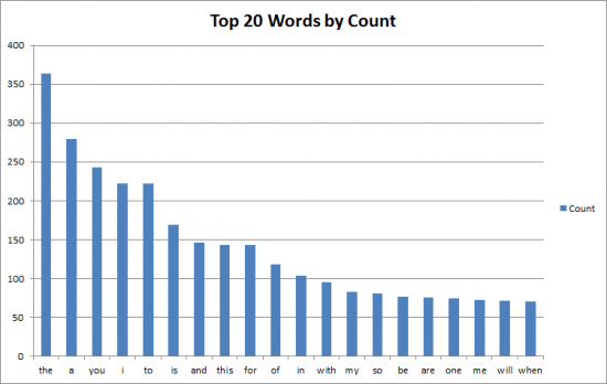 Top Words in Tweet Stream