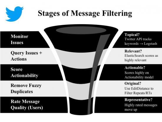 RZST Filter