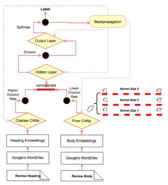 multi-resolution convolutional neural networks
